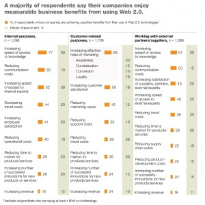 McKinsey Quarterly &#8211; Web 2.0 finds its payday